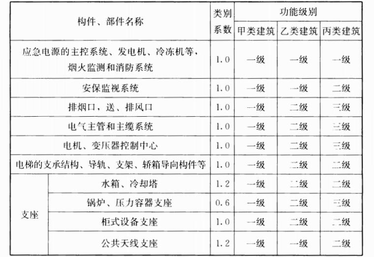 《非结构构件抗震设计规范》JGJ339-2015