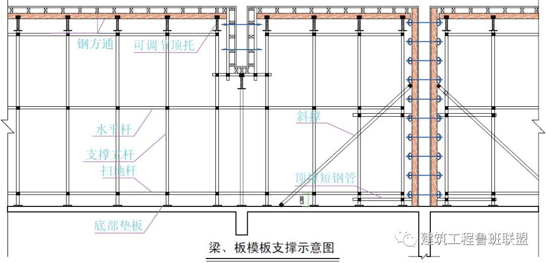 """木模板+钢支撑"""":当前受欢迎的模板及支撑体系_15"""