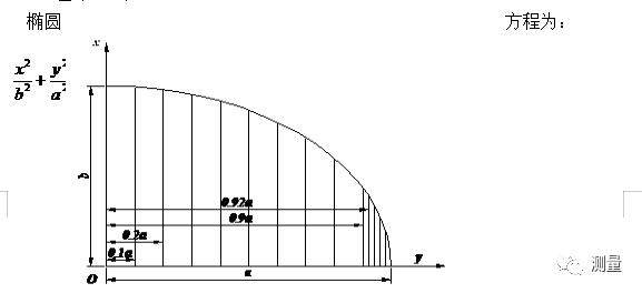 桥梁锥坡坐标计算讲解