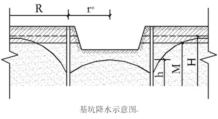 住宅楼工程基坑降水施工方案-基坑降水示意图