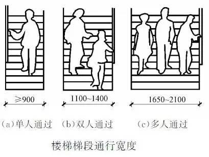 楼梯的常用数据与计算方法(值得收藏)_9
