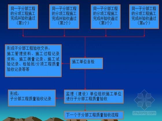 建筑工程施工技术资料编制及归档培训讲义(141页)