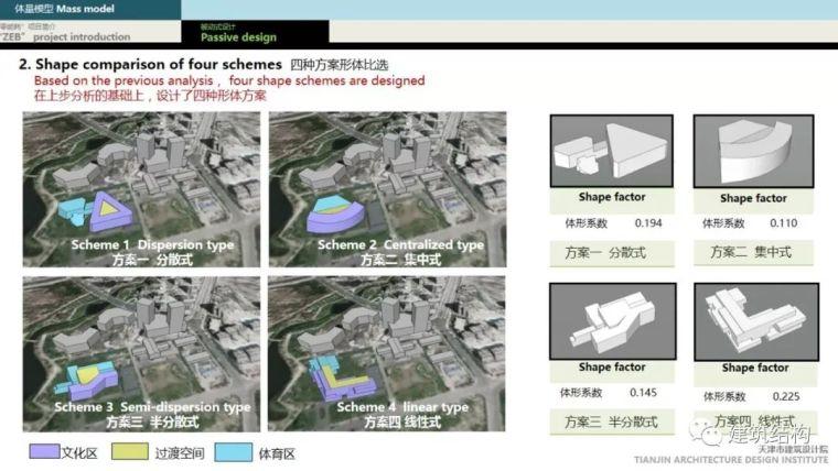 """BIM正向设计实现绿色建筑""""零能耗""""_49"""