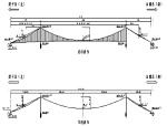 大桥猫道施工方案