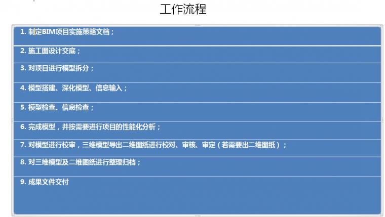 成都高新文化中心全麵啟用BIM技術