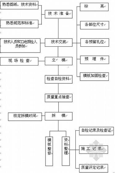 农村道路投标资料下载-[四川]农村道路改建工程施工组织设计(投标)