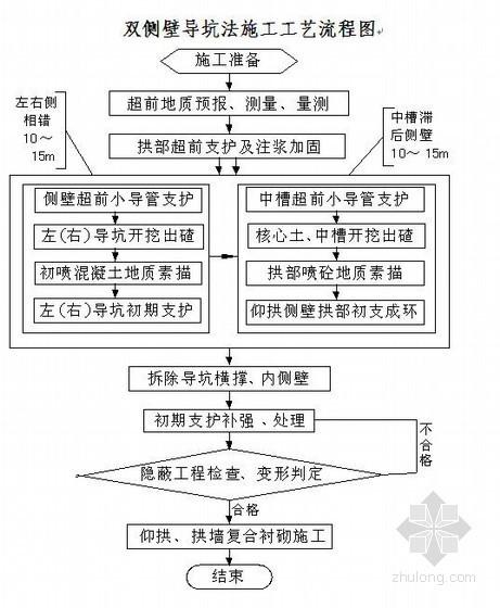 向莆铁路单洞双线隧道施工组织设计(实施)