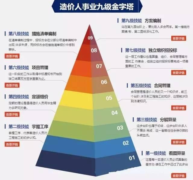 造价工程师与造价人的事业九级金字塔