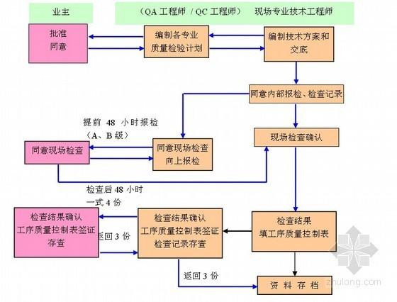 [吉林]电子厂厂房质量管理控制计划(附质量检验计划表)