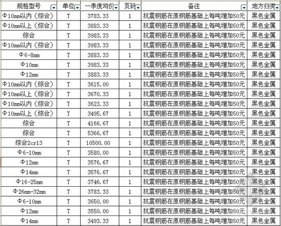 [河南]郑州2014年一季度建设工程材料信息价格(8000余项)