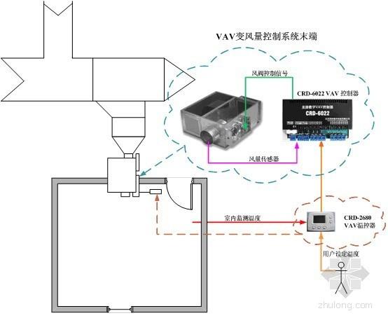 vav空调系统平面图资料下载-基于改进的PSO算法的PID控制在VAV空调系统末端的应用