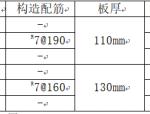 贵州遵义项目结构设计统一技术措施