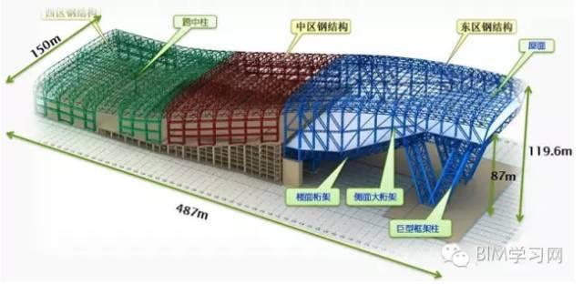 U型玻璃幕墙施工难点资料下载-【BIM案例】哈尔滨万达茂室内滑雪场结构设计难点解析