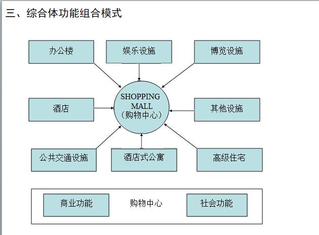 综合体功能组合模式