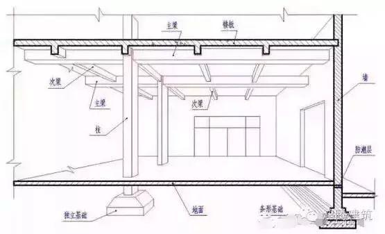 20条图文解说土木工程师的必备技能