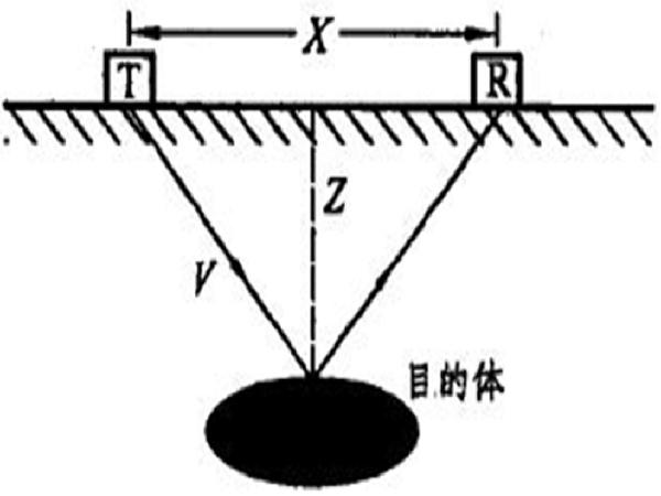 地下工程监测与检测技术第六章地下工程中的地质雷达测试技术