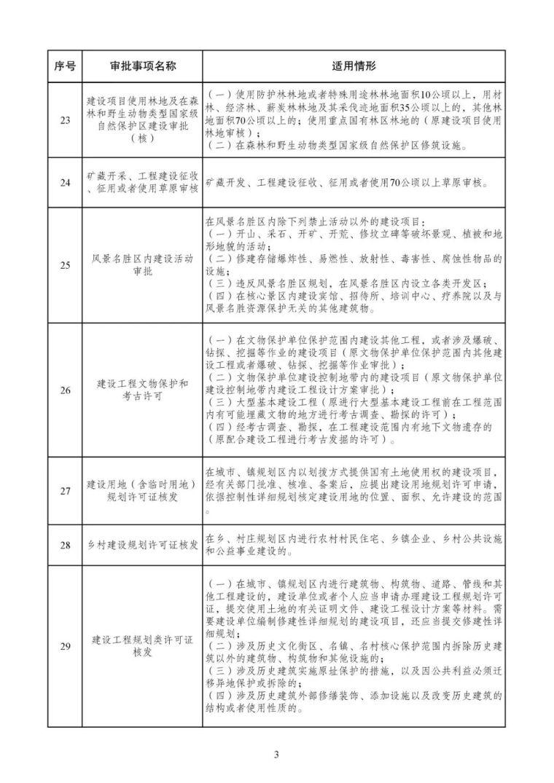 发改委等15部委公布项目开工审批事项清单。清单之外审批一律叫停_22