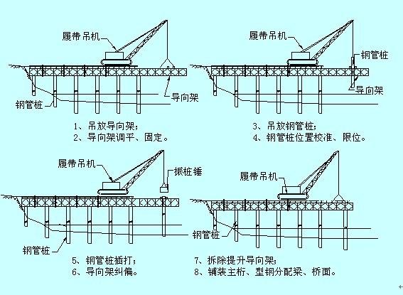公路桥梁工程施工技术交底汇总(255页)