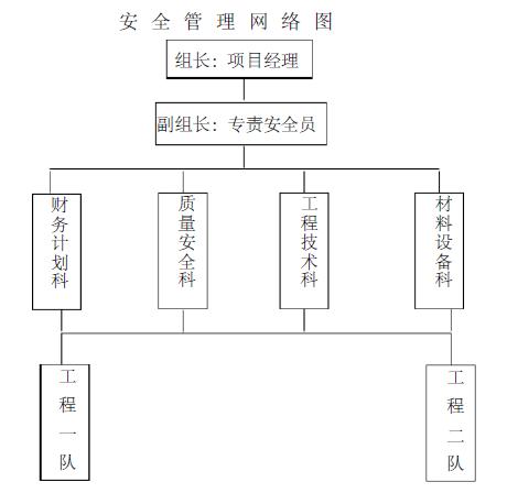 上海绿源房地产开发有限公司江湾城项目室外雨水污水工程施工方案