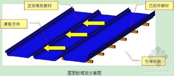 大连某钢结构厂房施工组织设计