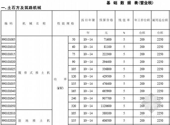 [全国]2014版建设工程施工机械台班费用编制规则(123页)