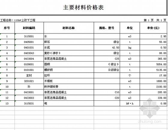 浙江某电力沟110kV上改下工程工料预算书(2011)