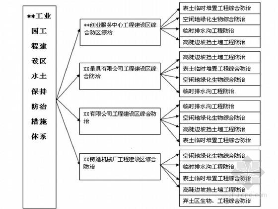 [湖南]工业园水土保持方案报告书