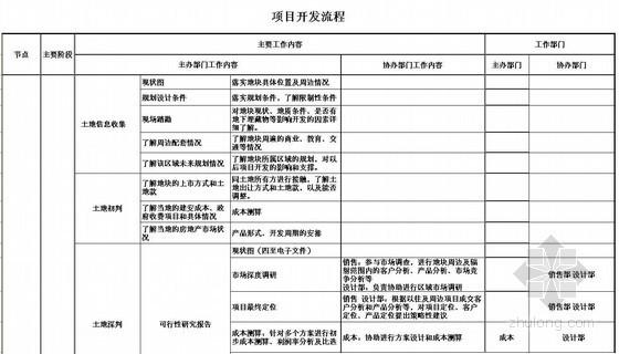 房地产项目开发流程(表格 详细)