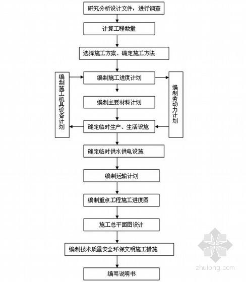 实施性施工组织设计的一般程序