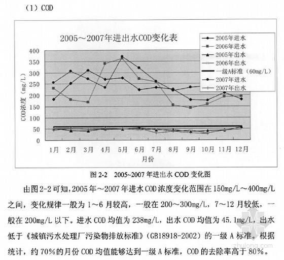 [硕士]济南市水质净化一厂一级A工程改造工艺技术研究[2010]