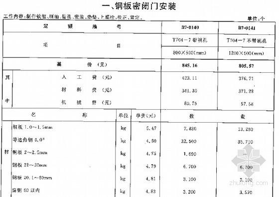 [最新]2015版广西安装工程消耗量定额537页(通风空调 常用册下)