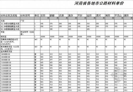 [河南]2014年第一季度各地市公路材料单价