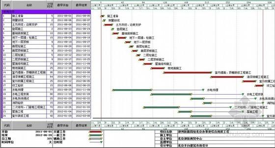 [北京]框架结构办公楼施工组织设计(附进度计划及施工平面布置图)