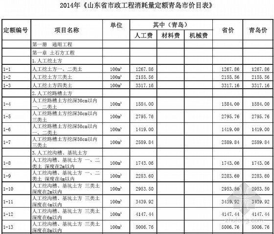 [最新]山东省青岛市政工程消耗量定额价目表(2014年)