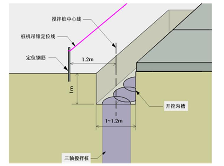 [山东]文化艺术中心工程土石方及基坑支护施工方案(119页)
