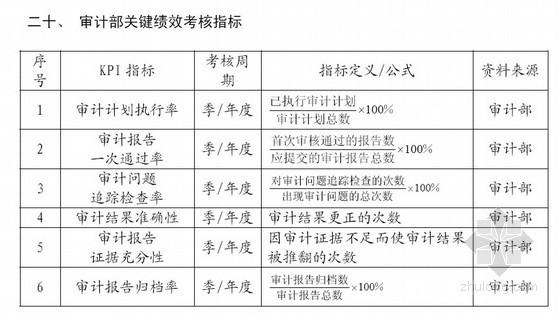 [标杆]房地产集团绩效考核体系