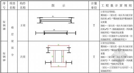 [预算入门]钢结构工程量计算规则图文讲解(25页)