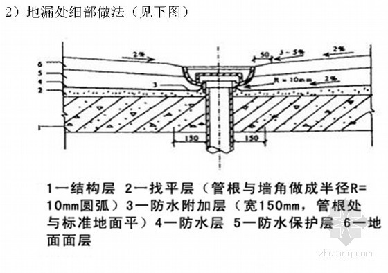 卫生间聚氨酯防水涂料施工技术交底(节点详图)