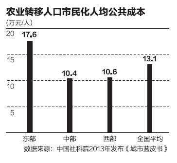 """中央财政推""""人钱挂钩"""" 让2亿多农民工变市民"""