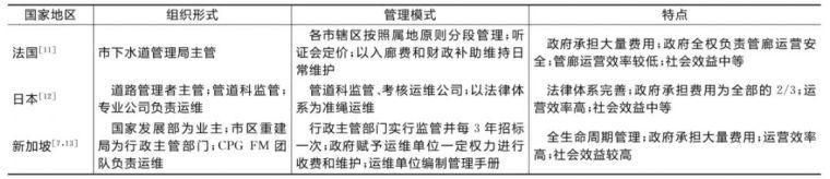法国、日本、新加坡及国内苏州、厦门管廊运维管理模式优劣比较