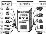 PLC学习必经的五个阶段