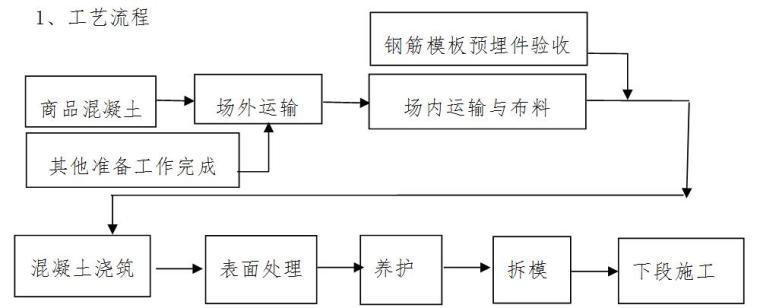 [天津]国际医院工程混凝土施工方案(创鲁班奖)