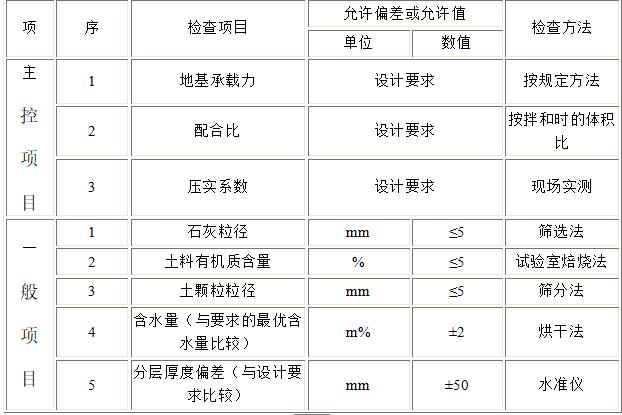 建筑地基基础工程施工质量验收规范(共51页)