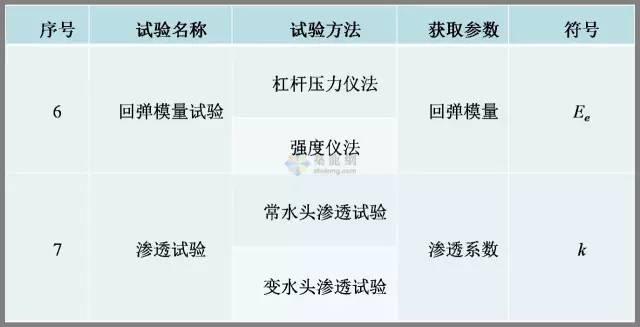 工程勘察中常用岩土工程参数及选用(超清晰表格)_16