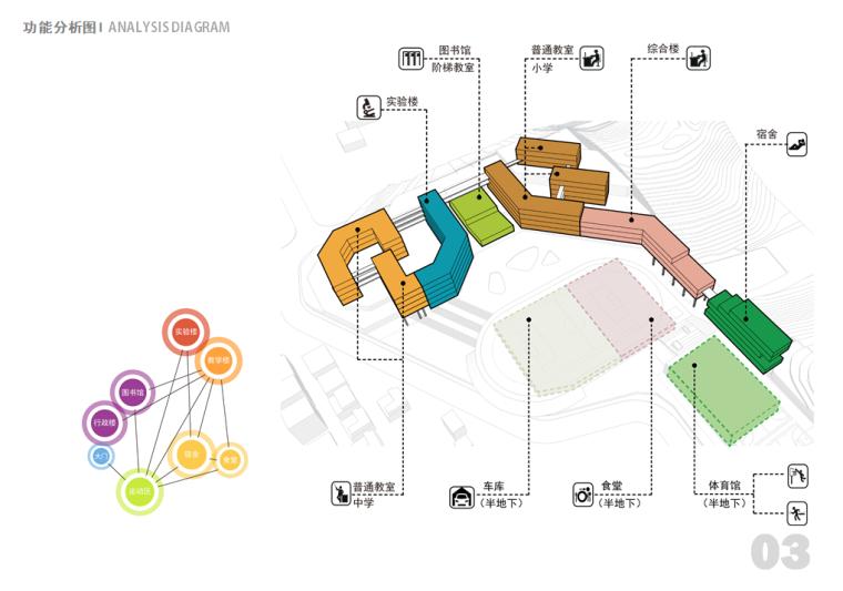 [广东]某新区学校建筑设计文本-功能分析图