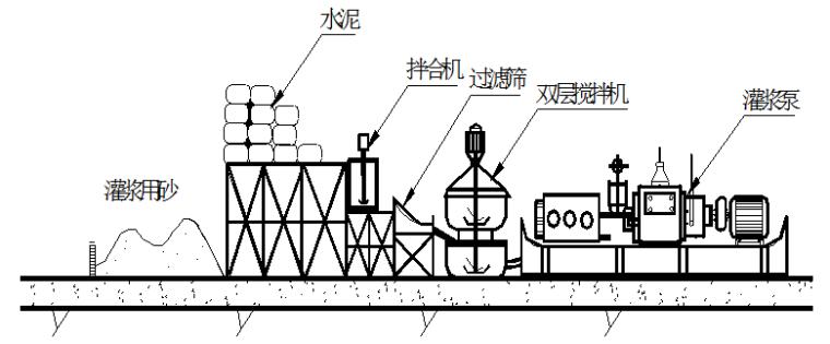 水利工程坝区灌浆施工方案