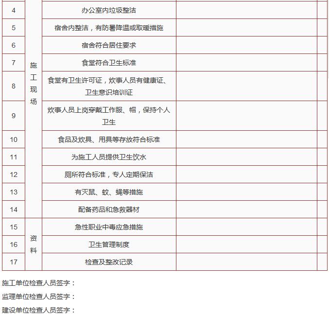 建筑施工单位节后复工10个安全检查表_4