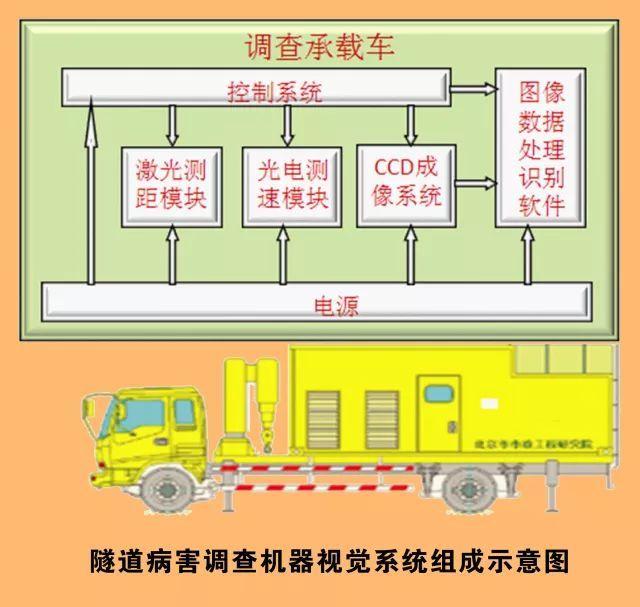 隧道病害定期快速调查新技术研究(一)