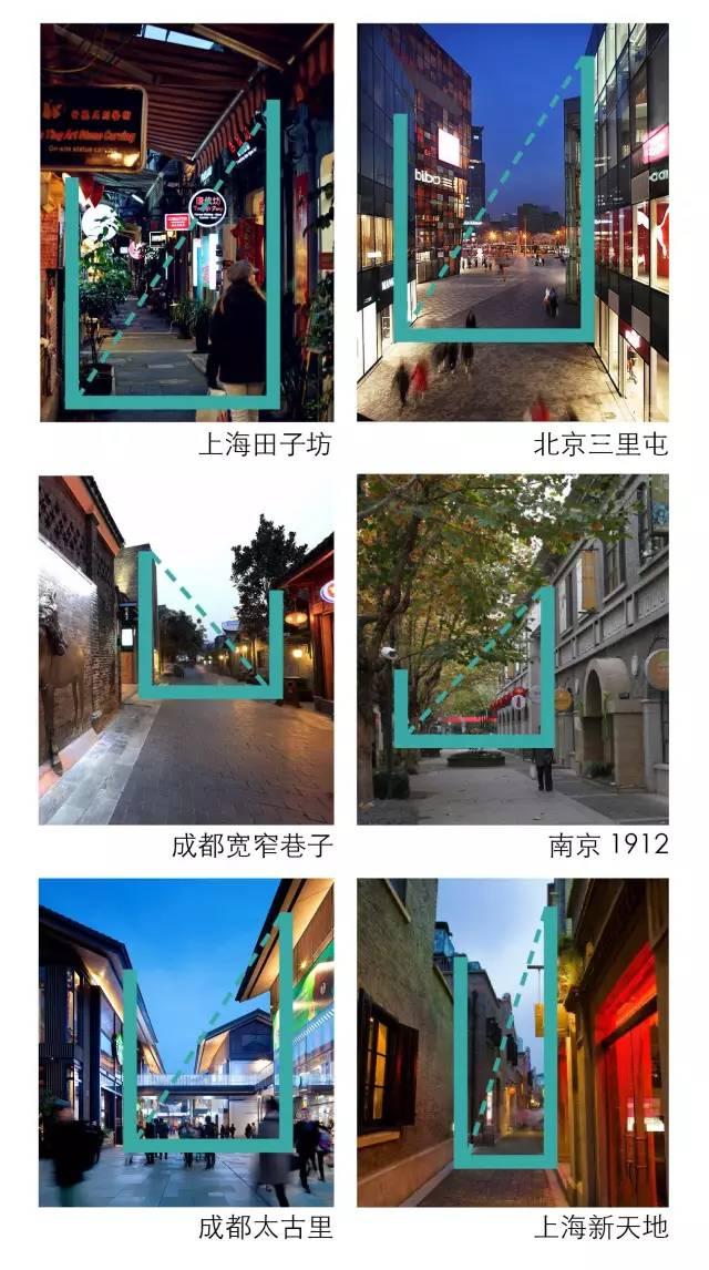 太古里、三里屯、新天地、田子坊等开放式商业街区设计最全解构_23