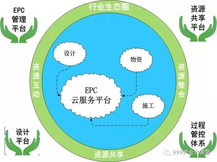 EPC模式背后,隐藏的利弊你可知?